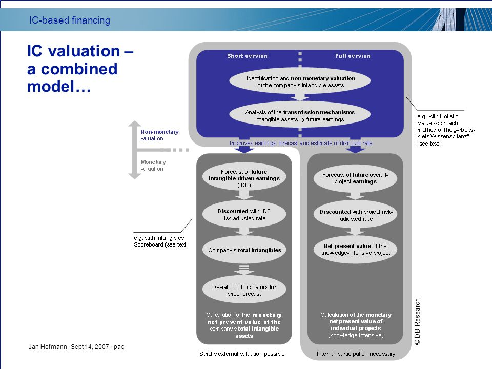 IC-based financing Jan Hofmann · Sept 14, 2007 · page 21 IC valuation – a combined model… © DB Research
