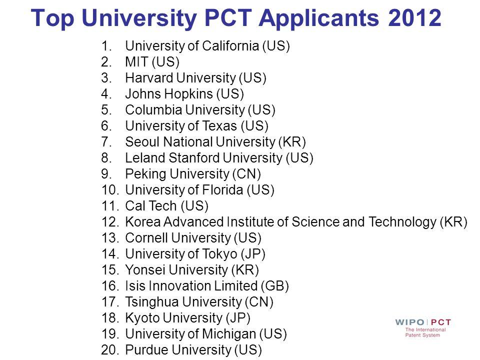 Top University PCT Applicants 2012 1.University of California (US) 2.MIT (US) 3.Harvard University (US) 4.Johns Hopkins (US) 5.Columbia University (US