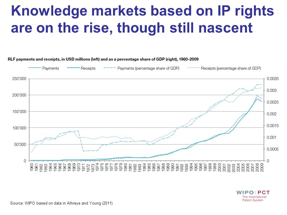 Knowledge markets based on IP rights are on the rise, though still nascent Source: WIPO based on data in Athreye and Young (2011)