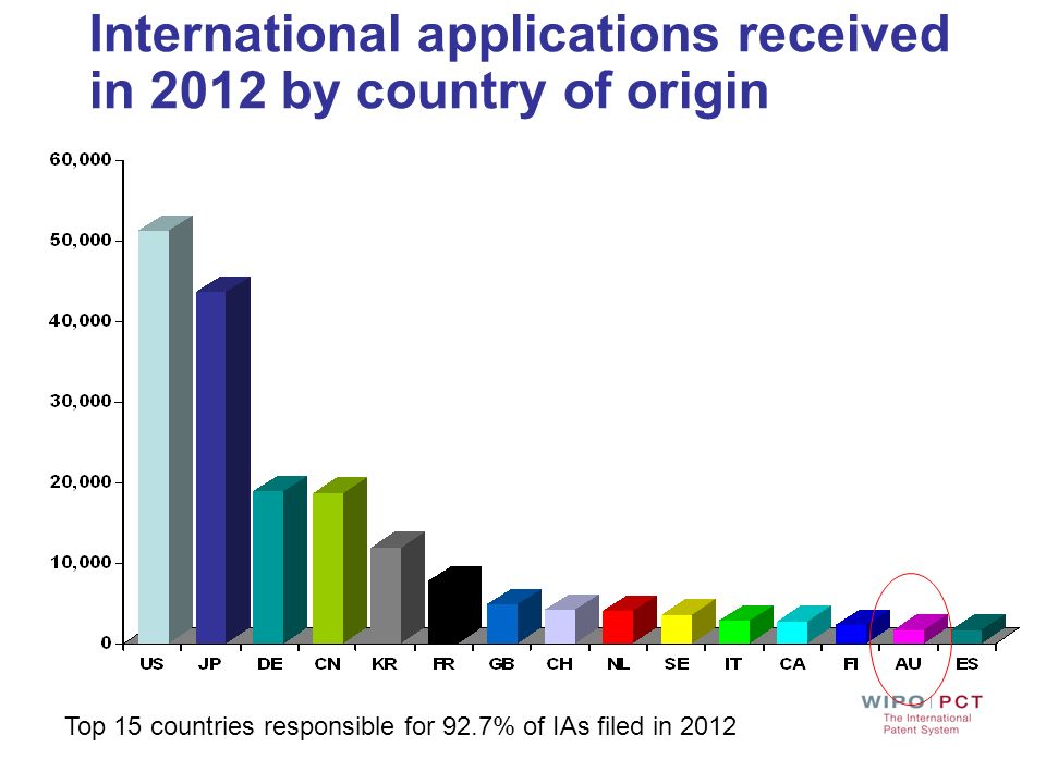 International applications received in 2012 by country of origin Top 15 countries responsible for 92.7% of IAs filed in 2012