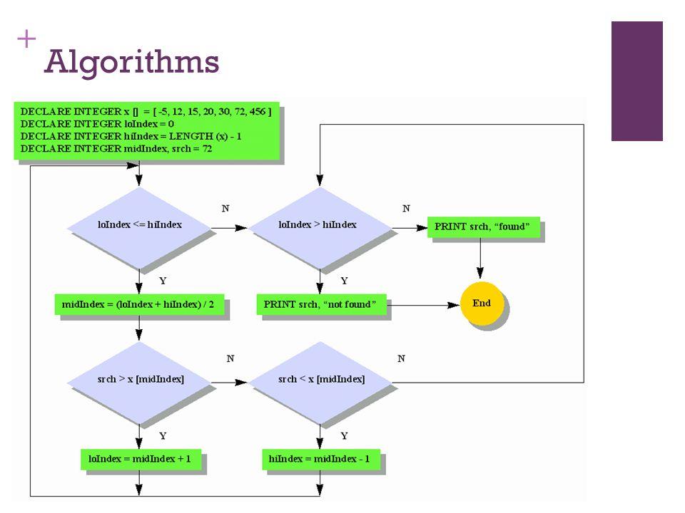 + Algorithms