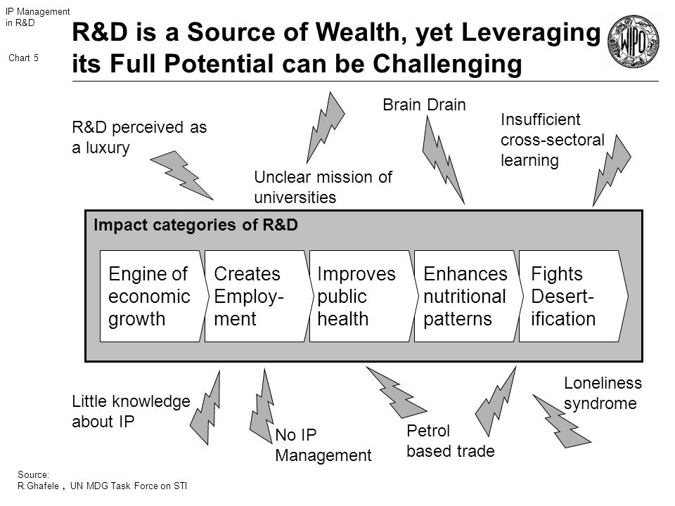 IP Management in R&D Chart 5 Source: R.Ghafele R&D is a Source of Wealth, yet Leveraging its Full Potential can be Challenging Little knowledge about IP No IP Management Petrol based trade Loneliness syndrome R&D perceived as a luxury Unclear mission of universities Brain Drain Insufficient cross-sectoral learning, UN MDG Task Force on STI Fights Desert- ification Enhances nutritional patterns Improves public health Creates Employ- ment Engine of economic growth Impact categories of R&D