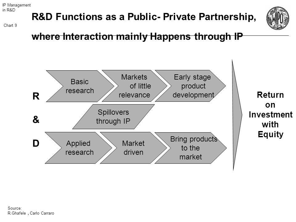 IP Management in R&D Chart 9 Source: R.Ghafele R&D Functions as a Public- Private Partnership, where Interaction mainly Happens through IP Return on Investment with Equity Basic research Applied research Spillovers through IP Markets of little relevance Early stage product development Market driven Bring products to the market R&DR&D, Carlo Carraro