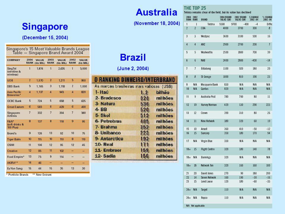 24 Singapore (December 15, 2004) Brazil (June 2, 2004) Australia (November 18, 2004)
