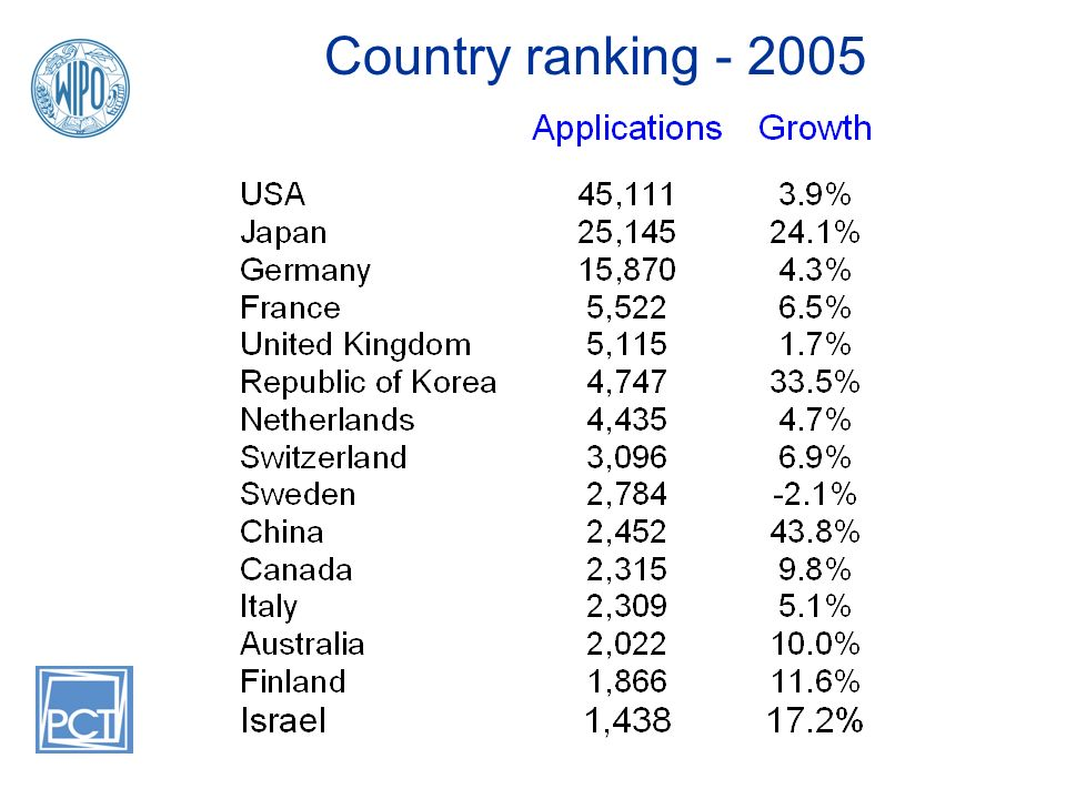 Country ranking - 2005