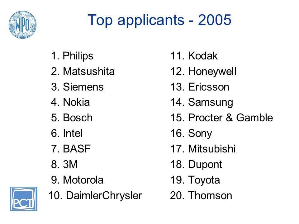 Top applicants - 2005 1. Philips 2. Matsushita 3. Siemens 4. Nokia 5. Bosch 6. Intel 7. BASF 8. 3M 9. Motorola 10. DaimlerChrysler 11. Kodak 12. Honey