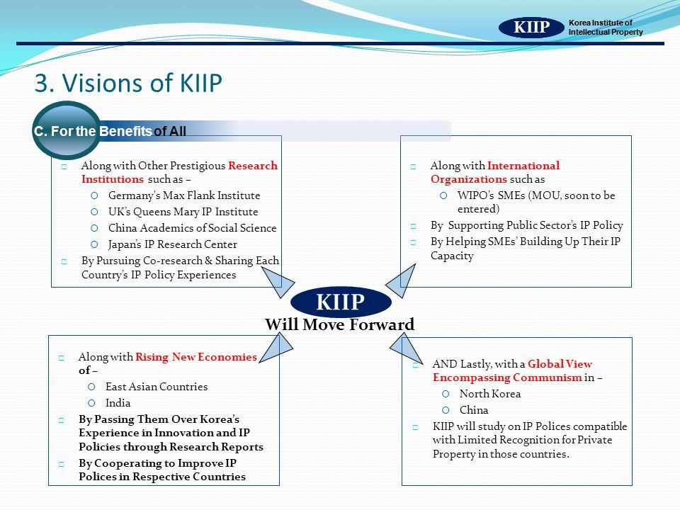 KIIP Korea Institute of Intellectual Property Along with Other Prestigious Research Institutions such as – Germany s Max Flank Institute UKs Queens Mary IP Institute China Academics of Social Science Japans IP Research Center By Pursuing Co-research & Sharing Each Countrys IP Policy Experiences 3.