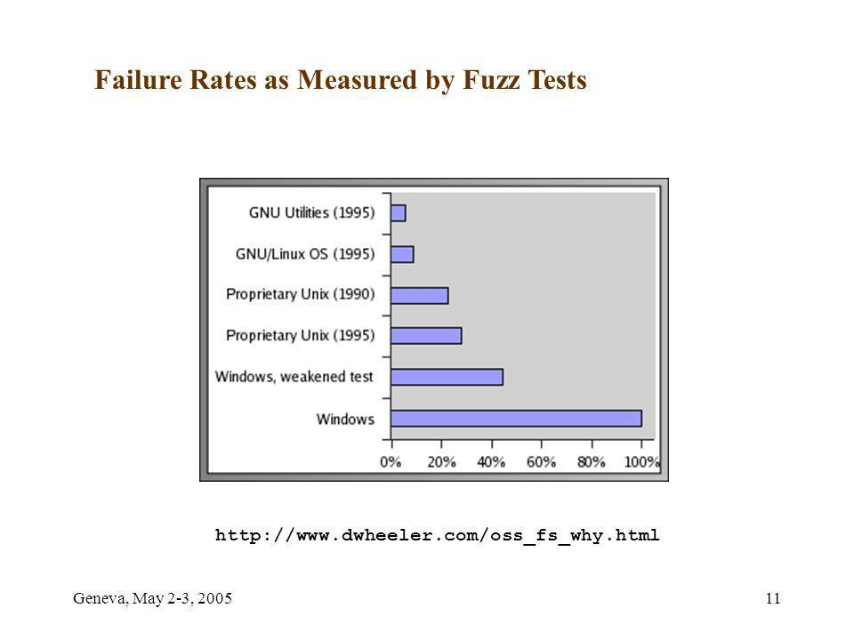 Geneva, May 2-3, 200511 Failure Rates as Measured by Fuzz Tests http://www.dwheeler.com/oss_fs_why.html