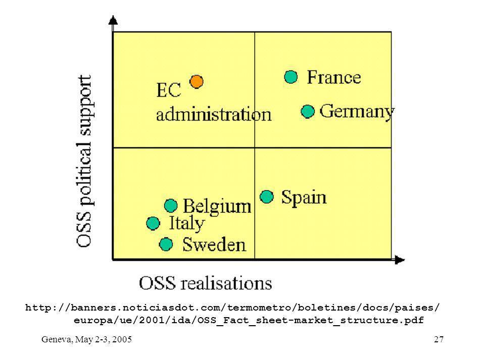 Geneva, May 2-3, 200527 http://banners.noticiasdot.com/termometro/boletines/docs/paises/ europa/ue/2001/ida/OSS_Fact_sheet-market_structure.pdf
