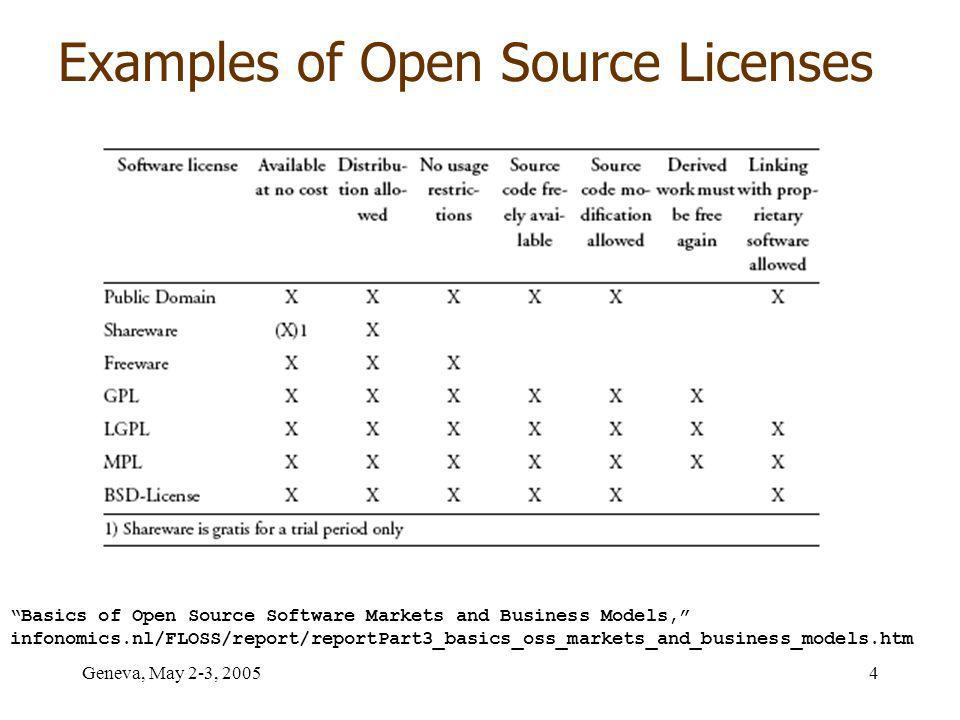 Geneva, May 2-3, Basics of Open Source Software Markets and Business Models, infonomics.nl/FLOSS/report/reportPart3_basics_oss_markets_and_business_models.htm Examples of Open Source Licenses