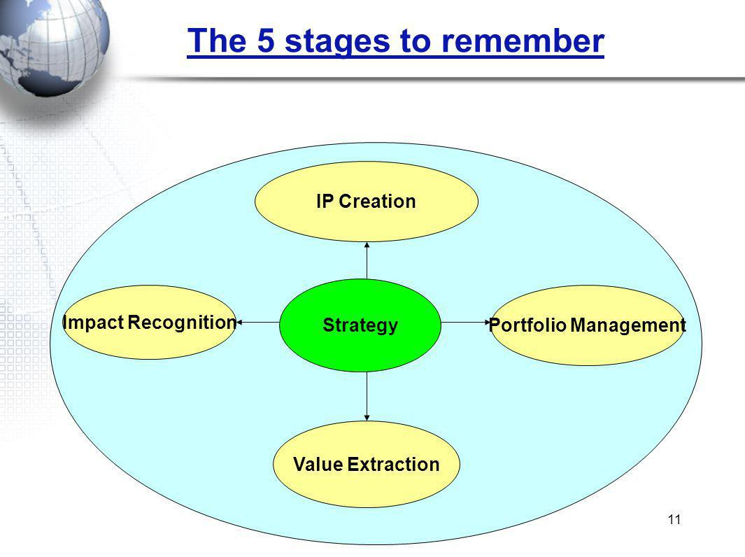 11 The 5 stages to remember IP Creation Strategy Impact Recognition Portfolio Management Value Extraction