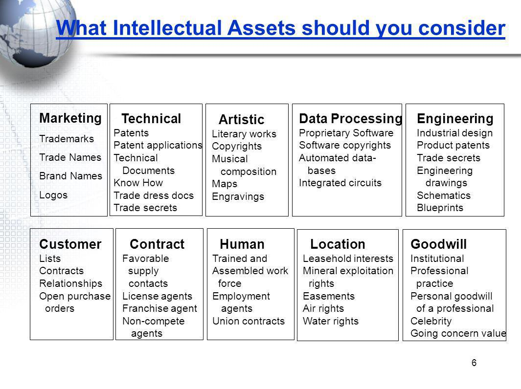 6 What Intellectual Assets should you consider Marketing Trademarks Trade Names Brand Names Logos Technical Patents Patent applications Technical Documents Know How Trade dress docs Trade secrets Customer Lists Contracts Relationships Open purchase orders Artistic Literary works Copyrights Musical composition Maps Engravings Data Processing Proprietary Software Software copyrights Automated data- bases Integrated circuits Engineering Industrial design Product patents Trade secrets Engineering drawings Schematics Blueprints Contract Favorable supply contacts License agents Franchise agent Non-compete agents Human Trained and Assembled work force Employment agents Union contracts Location Leasehold interests Mineral exploitation rights Easements Air rights Water rights Goodwill Institutional Professional practice Personal goodwill of a professional Celebrity Going concern value