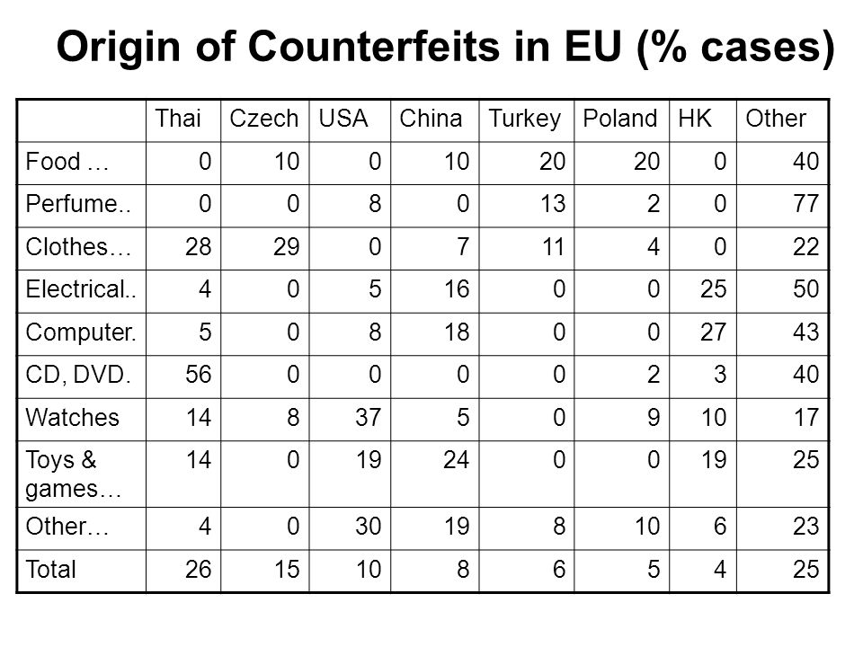 Origin of Counterfeits in EU (% cases) ThaiCzechUSAChinaTurkeyPolandHKOther Food …0100 20 040 Perfume..0080132077 Clothes…282907114022 Electrical..40516002550 Computer.50818002743 CD, DVD.5600002340 Watches148375091017 Toys & games… 1401924001925 Other…403019810623 Total261510865425