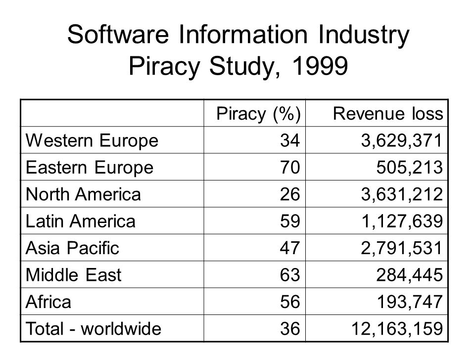 Software Information Industry Piracy Study, 1999 Piracy (%)Revenue loss Western Europe343,629,371 Eastern Europe70505,213 North America263,631,212 Lat