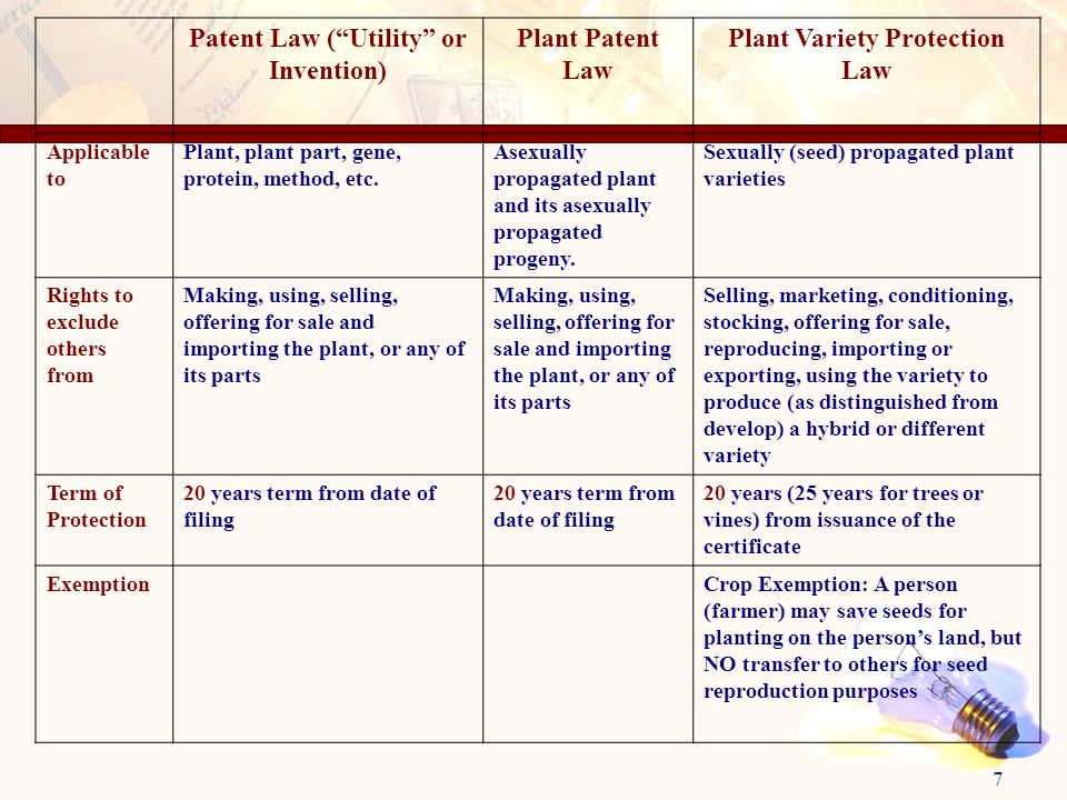 7 Patent Law (Utility or Invention) Plant Patent Law Plant Variety Protection Law Applicable to Plant, plant part, gene, protein, method, etc. Asexual