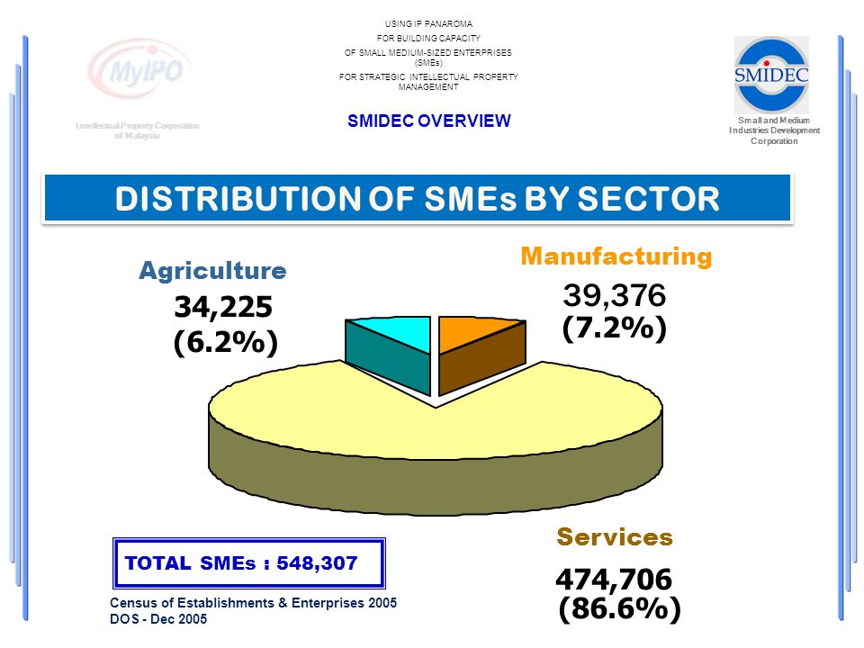 Small and Medium Industries Development Corporation Intellectual Property Corporation of Malaysia USING IP PANAROMA FOR BUILDING CAPACITY OF SMALL MED