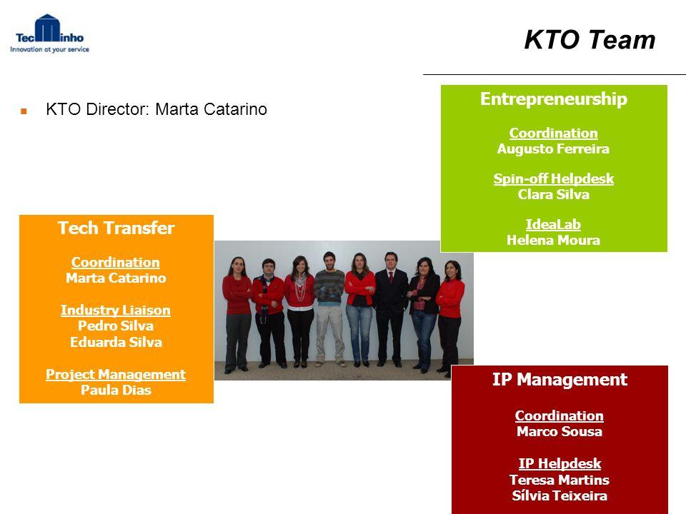 KTO Team Tech Transfer Coordination Marta Catarino Industry Liaison Pedro Silva Eduarda Silva Project Management Paula Dias Entrepreneurship Coordinat