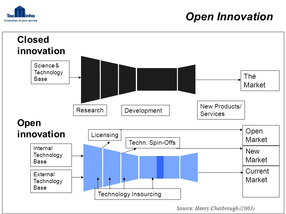 Closed innovation Science & Technology Base Development Research The Market New Products/ Services LicensingTechn.