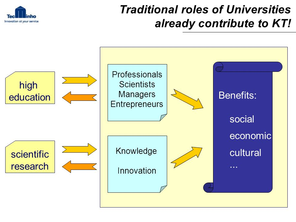 Traditional roles of Universities already contribute to KT.