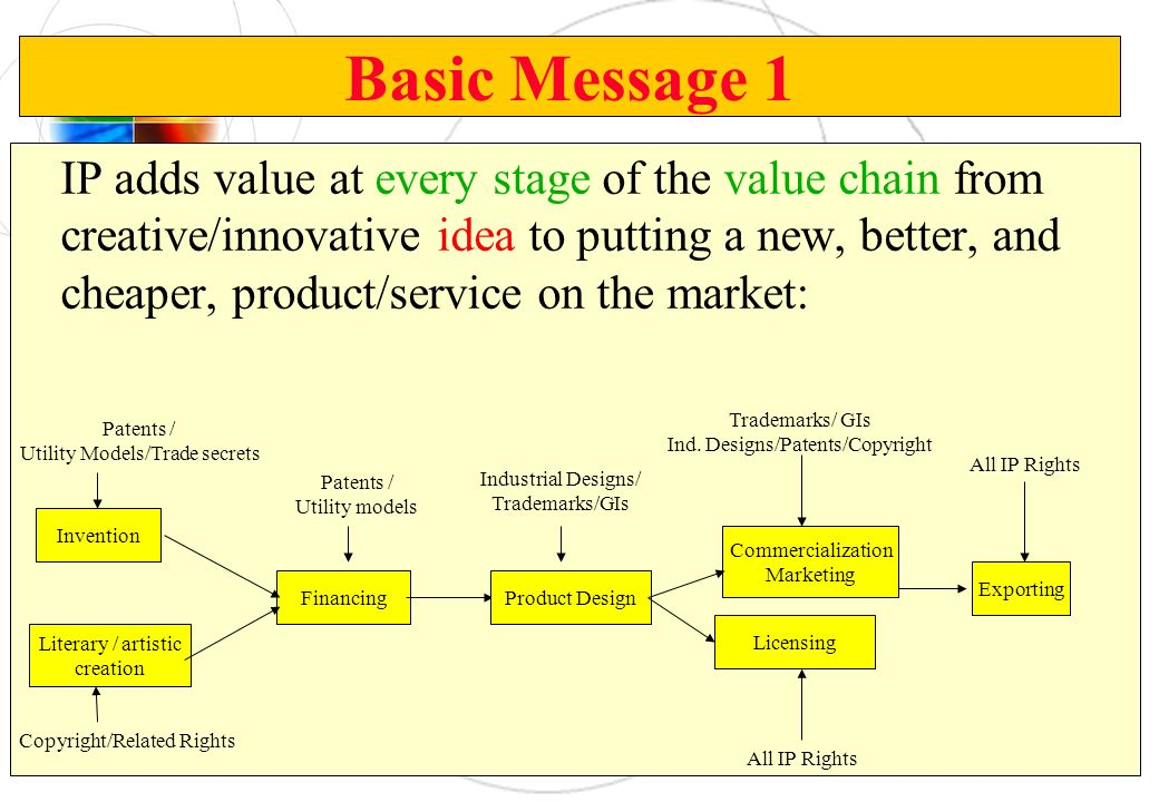 Basic Message 1 IP adds value at every stage of the value chain from creative/innovative idea to putting a new, better, and cheaper, product/service o