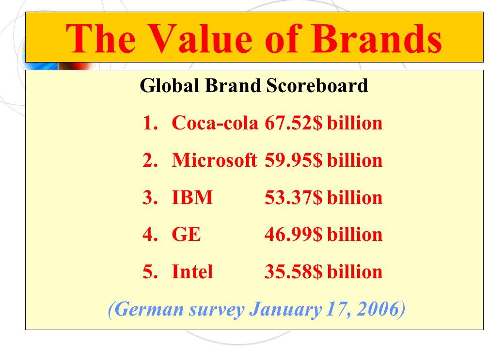 The Value of Brands Global Brand Scoreboard 1.Coca-cola67.52$ billion 2.Microsoft59.95$ billion 3.IBM53.37$ billion 4.GE46.99$ billion 5.Intel35.58$ b