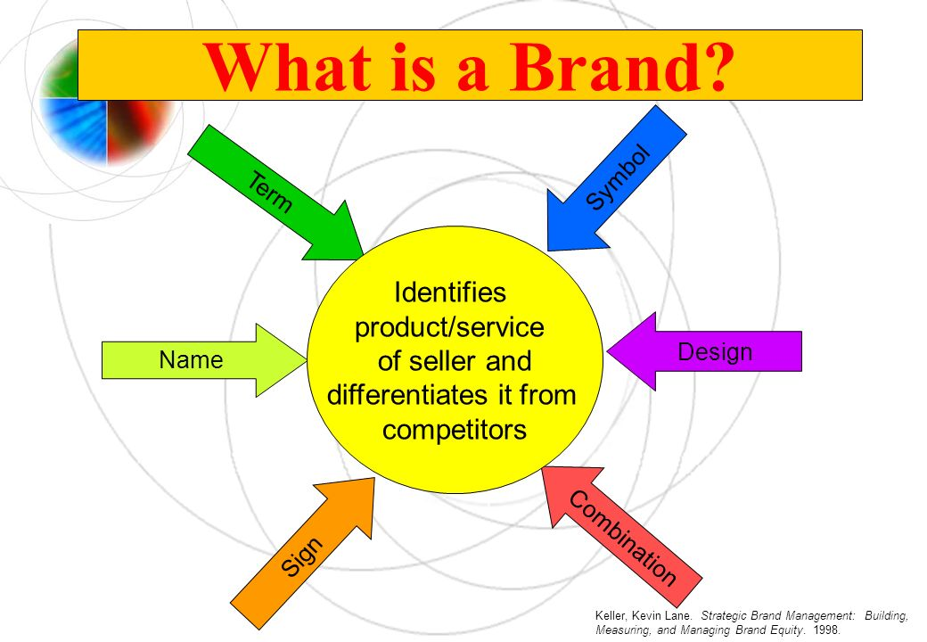What is a Brand? Name Term Sign Symbol Design Combination Identifies product/service of seller and differentiates it from competitors Keller, Kevin La