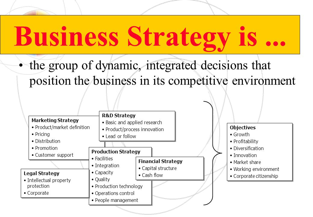 Business Strategy is... the group of dynamic, integrated decisions that position the business in its competitive environment Marketing Strategy Produc