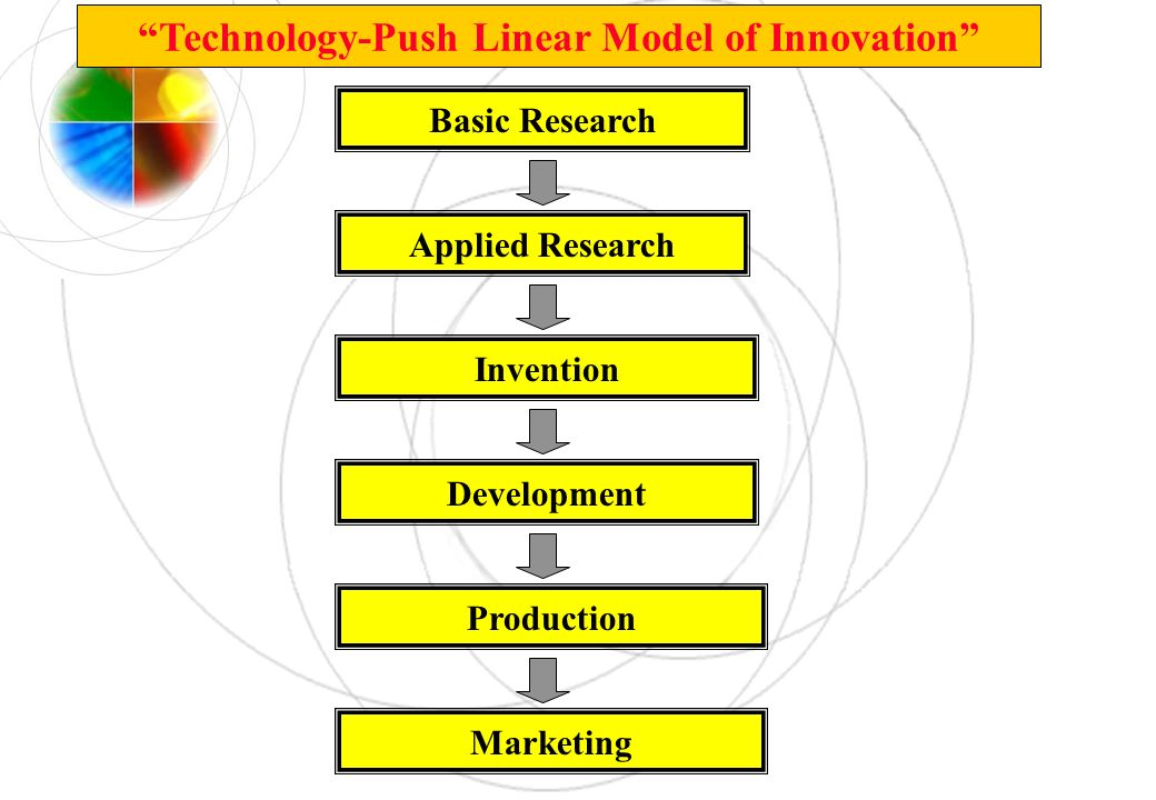 Basic Research Applied Research Invention Development Production Marketing Technology-Push Linear Model of Innovation