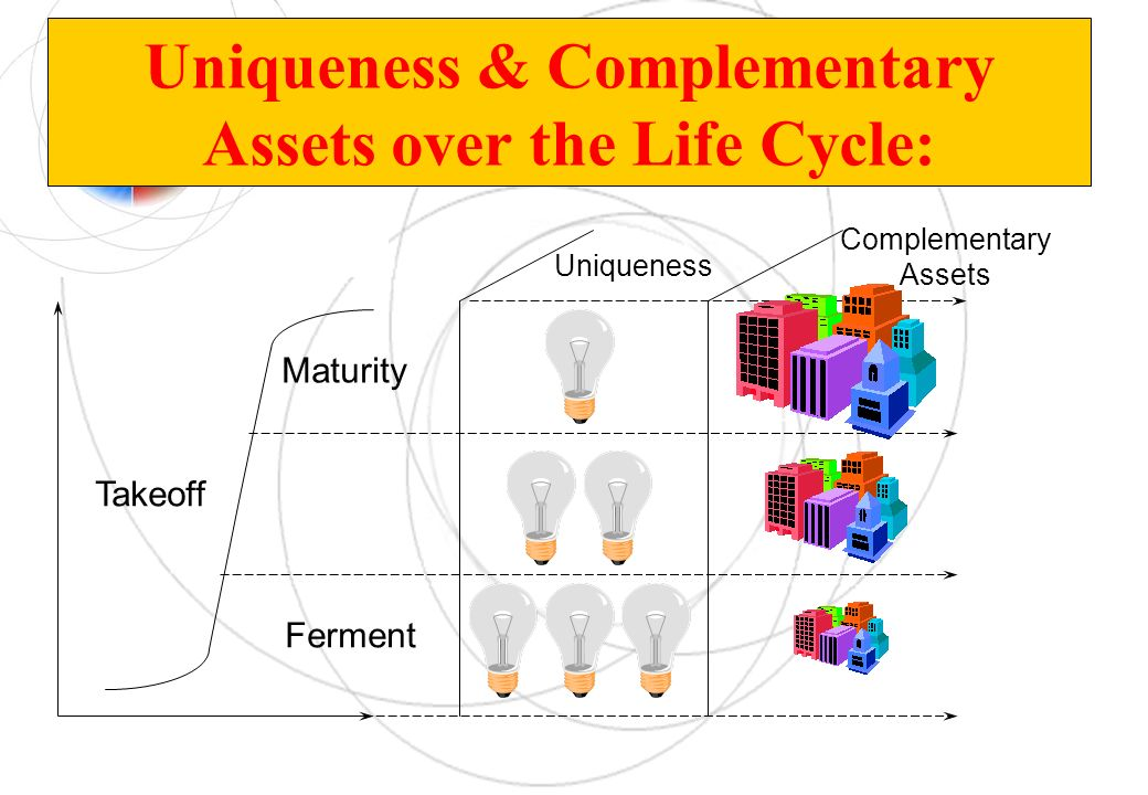 Uniqueness & Complementary Assets over the Life Cycle: Ferment Takeoff Maturity Uniqueness Complementary Assets