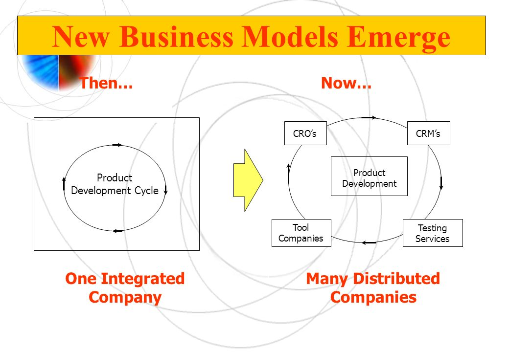 New Business Models Emerge Then… One Integrated Company Now… Many Distributed Companies Product Development Cycle Product Development Tool Companies T