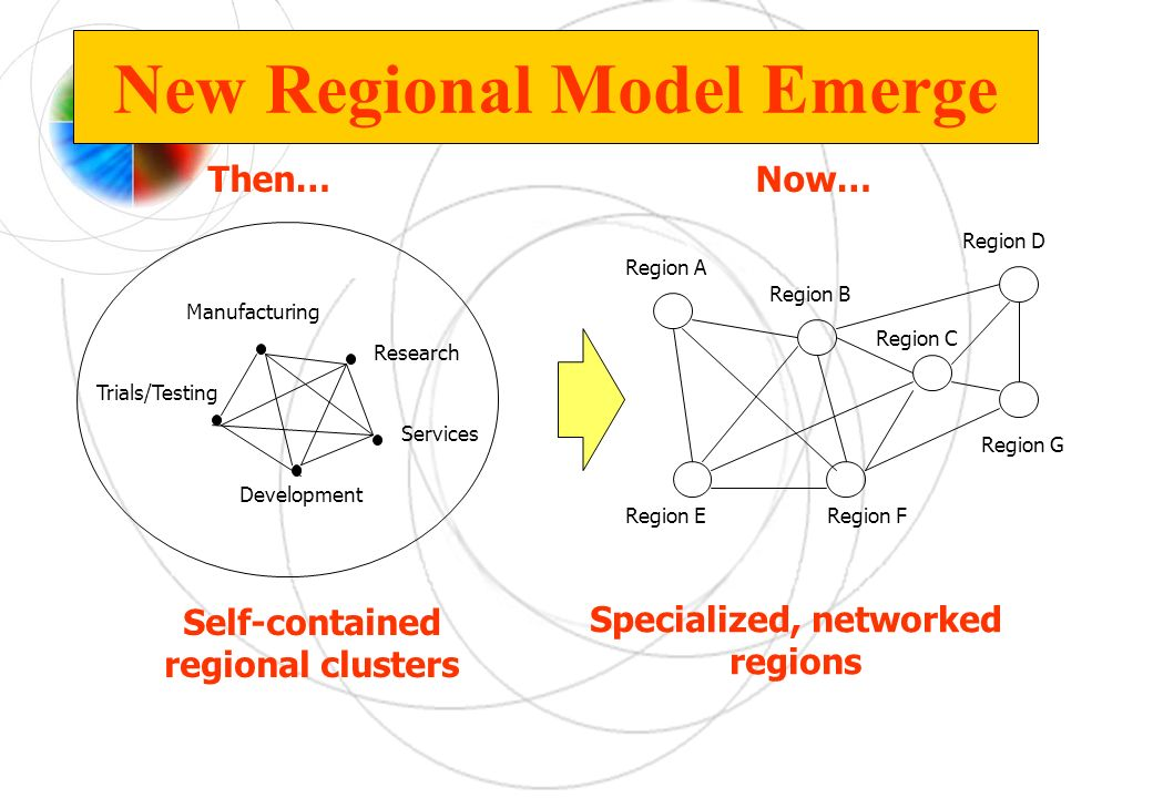 New Regional Model Emerge Then… Manufacturing Research Development Trials/Testing Services Self-contained regional clusters Region A Region E Region B