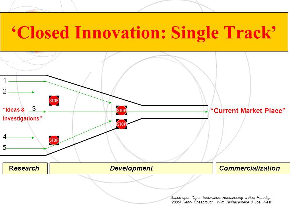 Closed Innovation: Single Track Ideas & Current Market Place ResearchDevelopmentCommercialization Investigations Based upon Open Innovation: Researchi