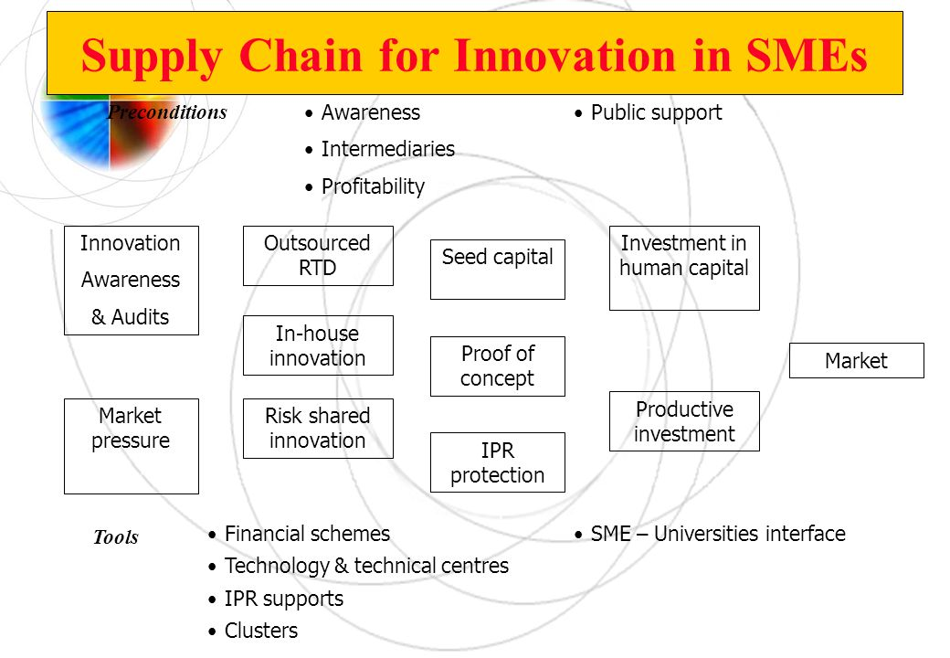 Supply Chain for Innovation in SMEs Preconditions Awareness Intermediaries Profitability Public support Innovation Awareness & Audits Market pressure