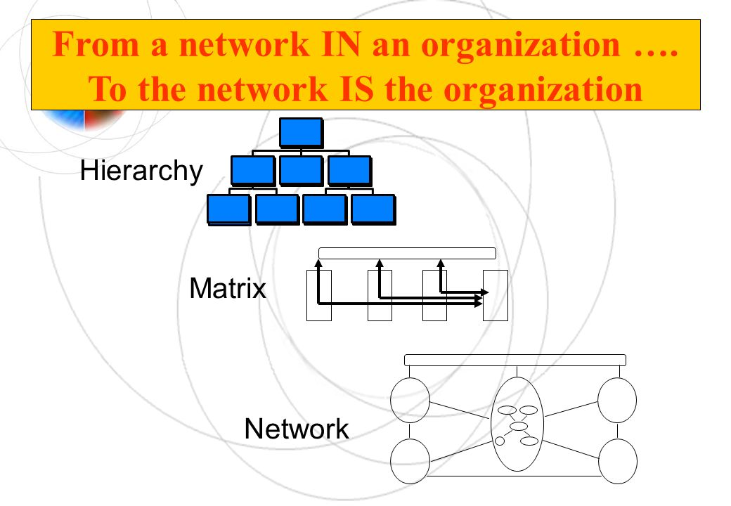 From a network IN an organization …. To the network IS the organization Hierarchy Matrix Network