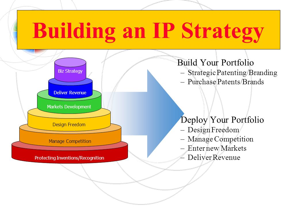 Building an IP Strategy Build Your Portfolio –Strategic Patenting/Branding –Purchase Patents/Brands Deploy Your Portfolio –Design Freedom –Manage Comp