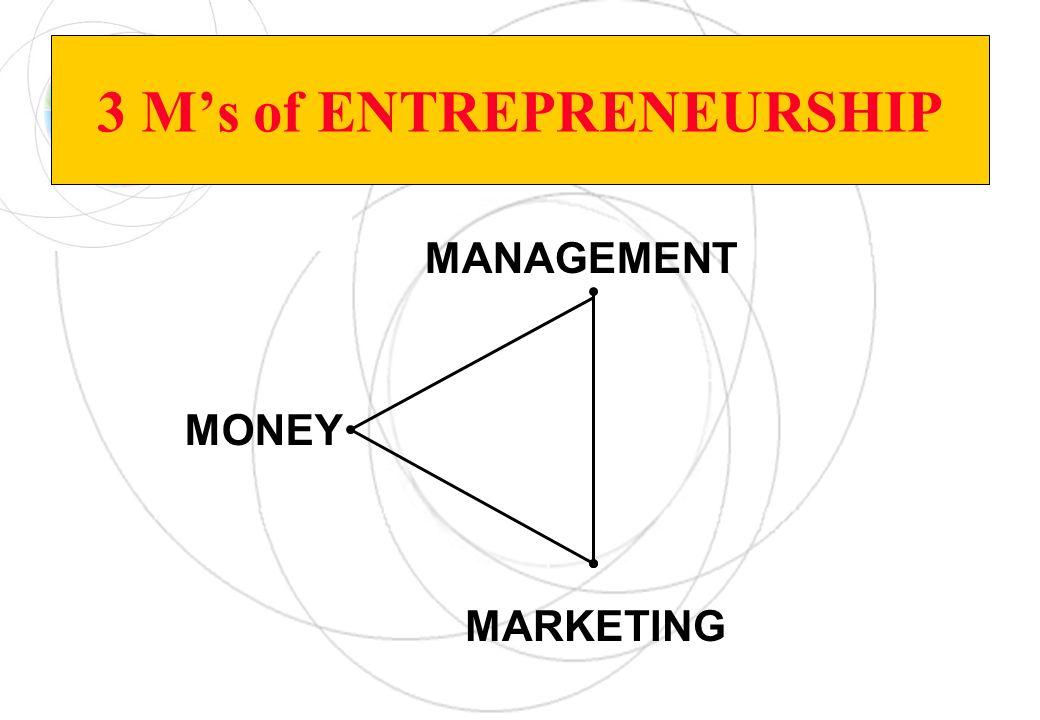 3 Ms of ENTREPRENEURSHIP MONEY MARKETING MANAGEMENT