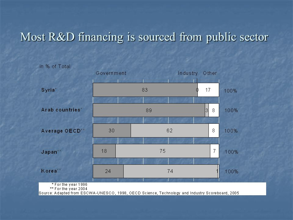 Most R&D financing is sourced from public sector