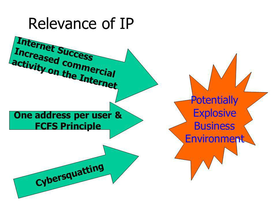 Relevance of IP Internet Success Increased commercial activity on the Internet One address per user & FCFS Principle Cybersquatting Potentially Explosive Business Environment