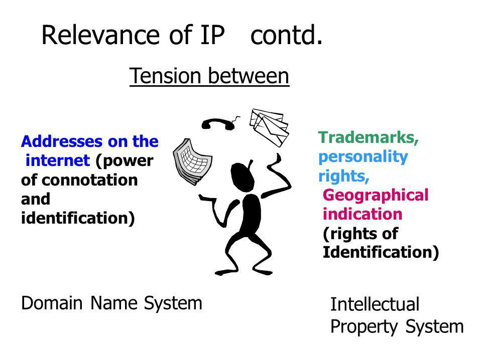 Relevance of IP contd.