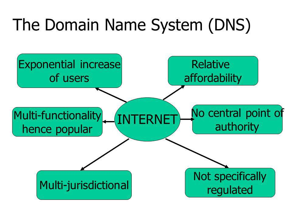 The Domain Name System (DNS) INTERNET Exponential increase of users Multi-jurisdictional Relative affordability Not specifically regulated Multi-functionality hence popular No central point of authority