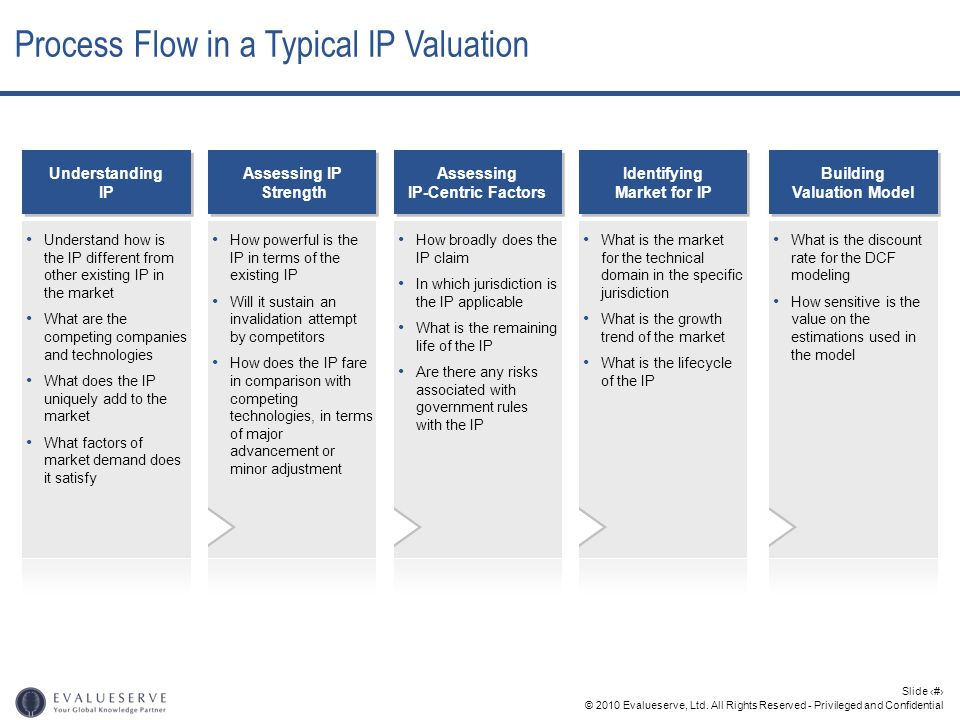 © 2010 Evalueserve, Ltd. All Rights Reserved - Privileged and Confidential Slide 17 Process Flow in a Typical IP Valuation How powerful is the IP in t