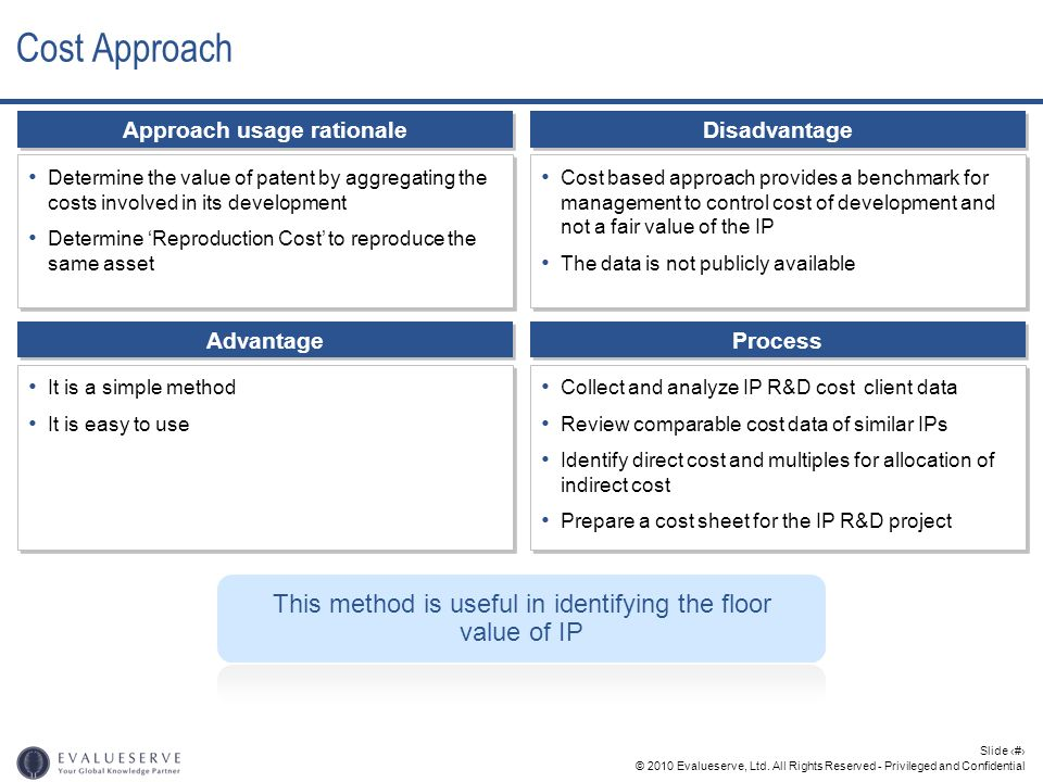 © 2010 Evalueserve, Ltd. All Rights Reserved - Privileged and Confidential Slide 20 Cost Approach Approach usage rationale Determine the value of pate