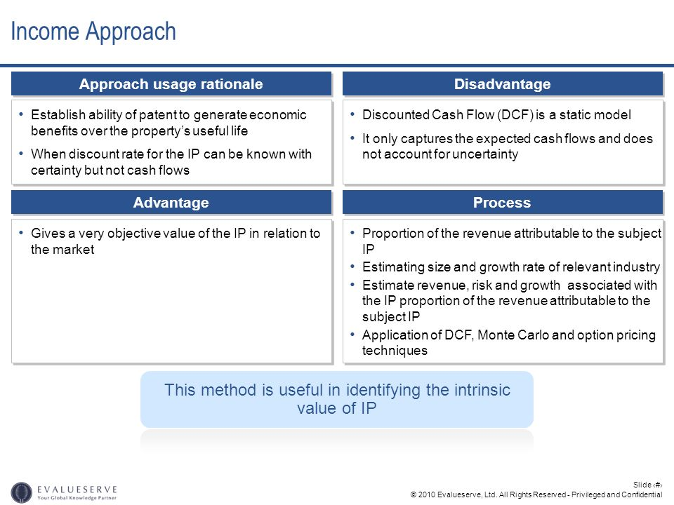 © 2010 Evalueserve, Ltd. All Rights Reserved - Privileged and Confidential Slide 21 Income Approach Approach usage rationale Establish ability of pate