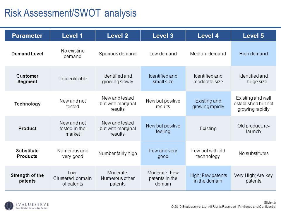 © 2010 Evalueserve, Ltd. All Rights Reserved - Privileged and Confidential Slide 27 Risk Assessment/SWOT analysis ParameterLevel 1Level 2Level 3Level