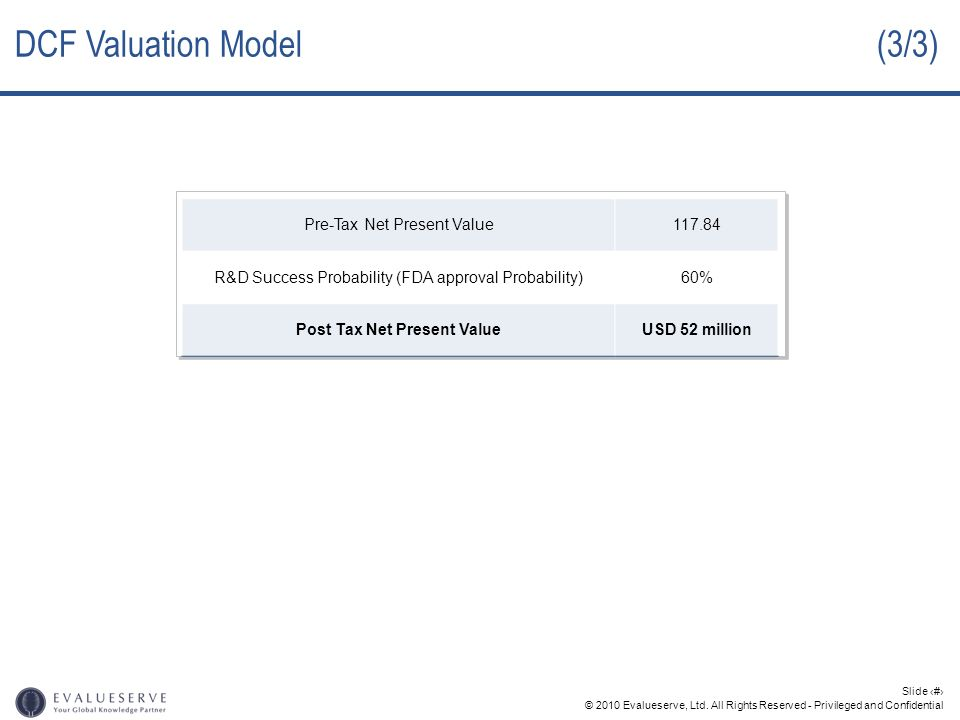 © 2010 Evalueserve, Ltd. All Rights Reserved - Privileged and Confidential Slide 31 Pre-Tax Net Present Value117.84 R&D Success Probability (FDA appro