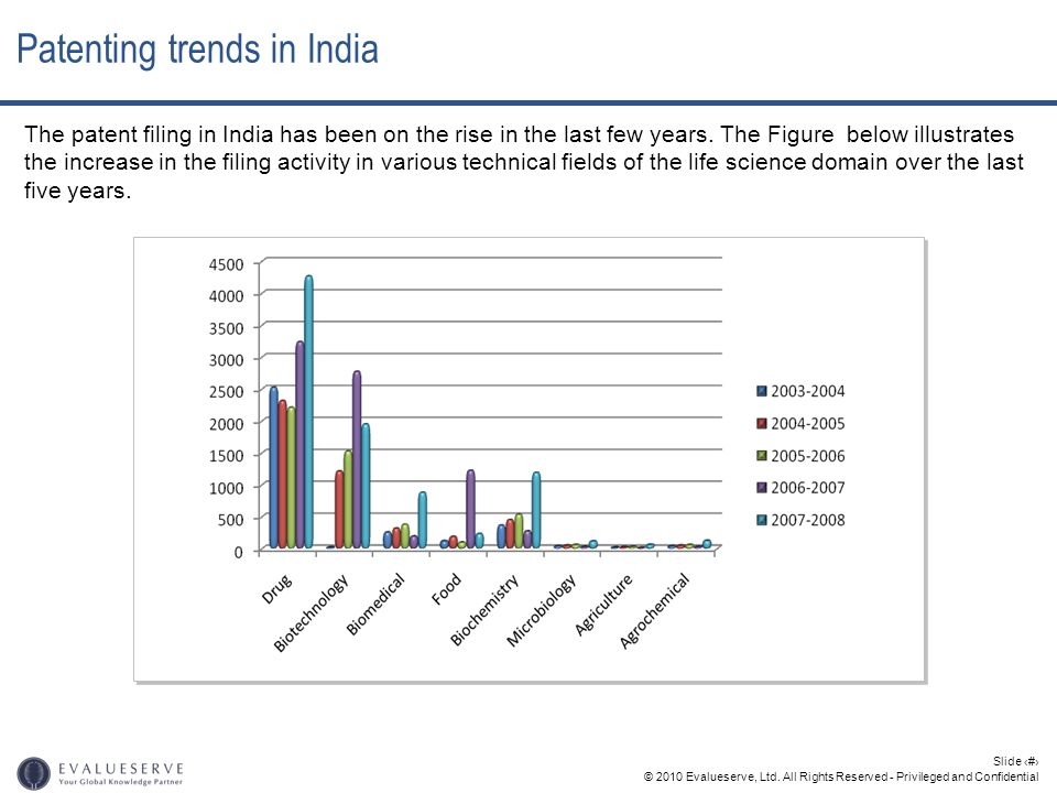 © 2010 Evalueserve, Ltd. All Rights Reserved - Privileged and Confidential Slide 8 The patent filing in India has been on the rise in the last few yea