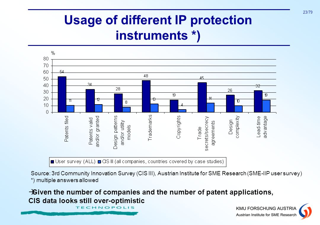 23/79 Usage of different IP protection instruments *) Source: 3rd Community Innovation Survey (CIS III), Austrian Institute for SME Research (SME-IIP