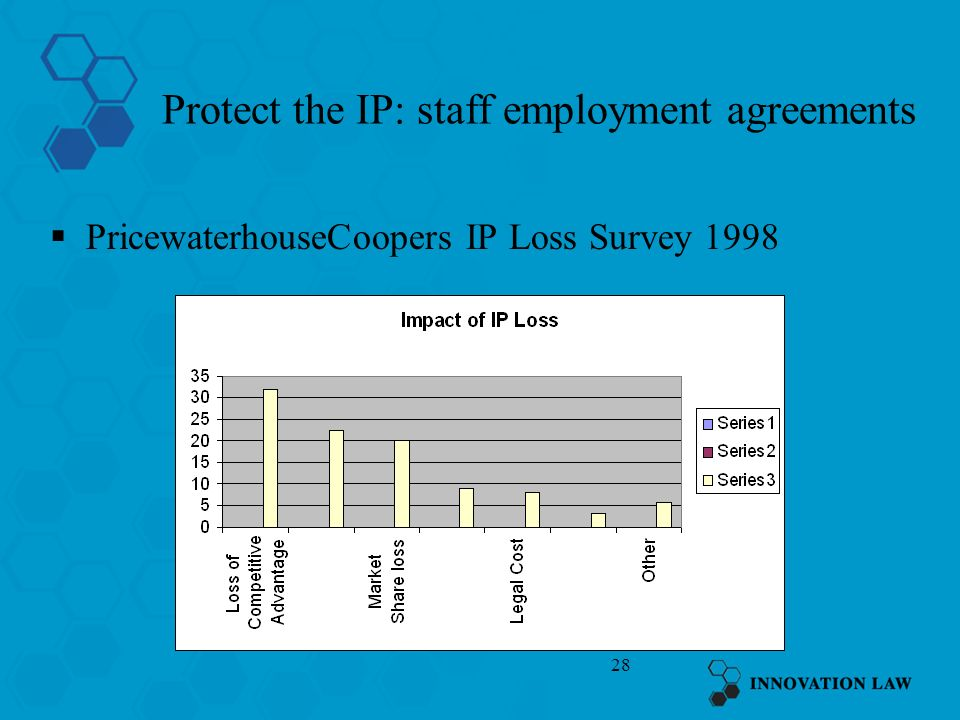 28 Protect the IP: staff employment agreements PricewaterhouseCoopers IP Loss Survey 1998