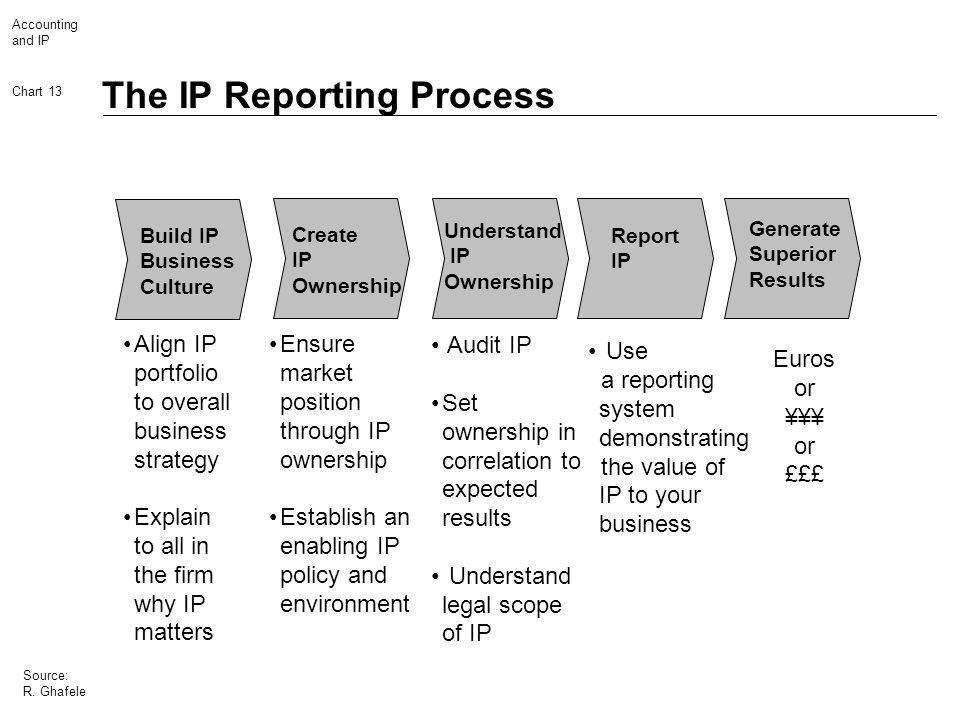 Accounting and IP Chart 13 Source: R. Ghafele The IP Reporting Process Align IP portfolio to overall business strategy Explain to all in the firm why
