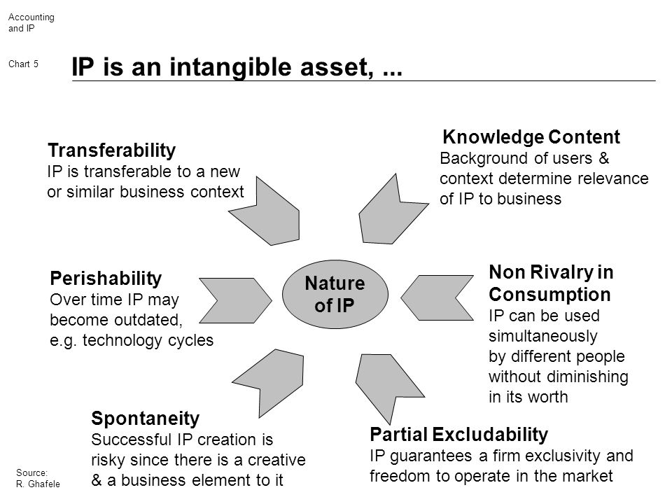 Accounting and IP Chart 5 Source: R. Ghafele IP is an intangible asset,... Spontaneity Successful IP creation is risky since there is a creative & a b